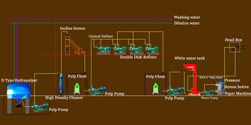 Commodity Wood Pulp Making Line